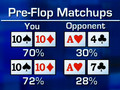 Expert Insight Poker Tip: Pre-Flop Match-ups Part 2, The Quiz