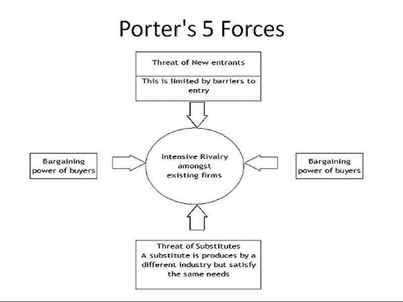 five forces of porter 7 eleven